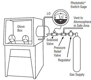 Differential pressure applications zero center switchgauge controls the inert atmosphere in glove box a controlled inert atmosphere glove box is used in the fields of physical chemistry swarovskicordoba Image collections