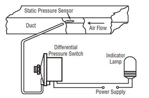 Differential pressure applications atmospheric is easily determined by connecting an appropriately installed static pressure tip to the appropriate port of a differential pressure switch swarovskicordoba Image collections